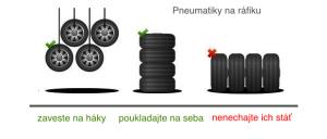 Uskladnenie pneumatík na ráfiku
