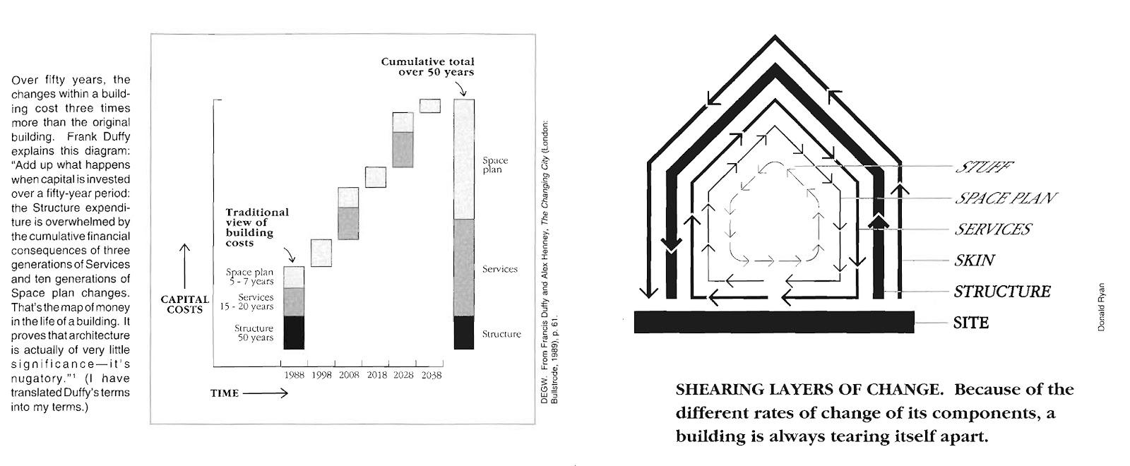 Vrstvy domu podľa Stewarda Branda